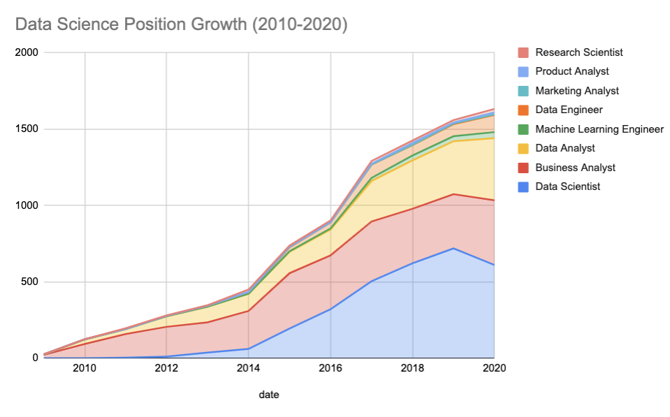 Data Science Roles Position Growth