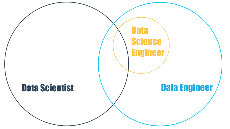 A Venn diagram showing the overlaps between data scientist and data engineer, with data science engineer slightly off-center.