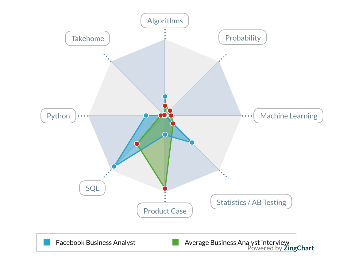 Business Intelligence Interview Chart