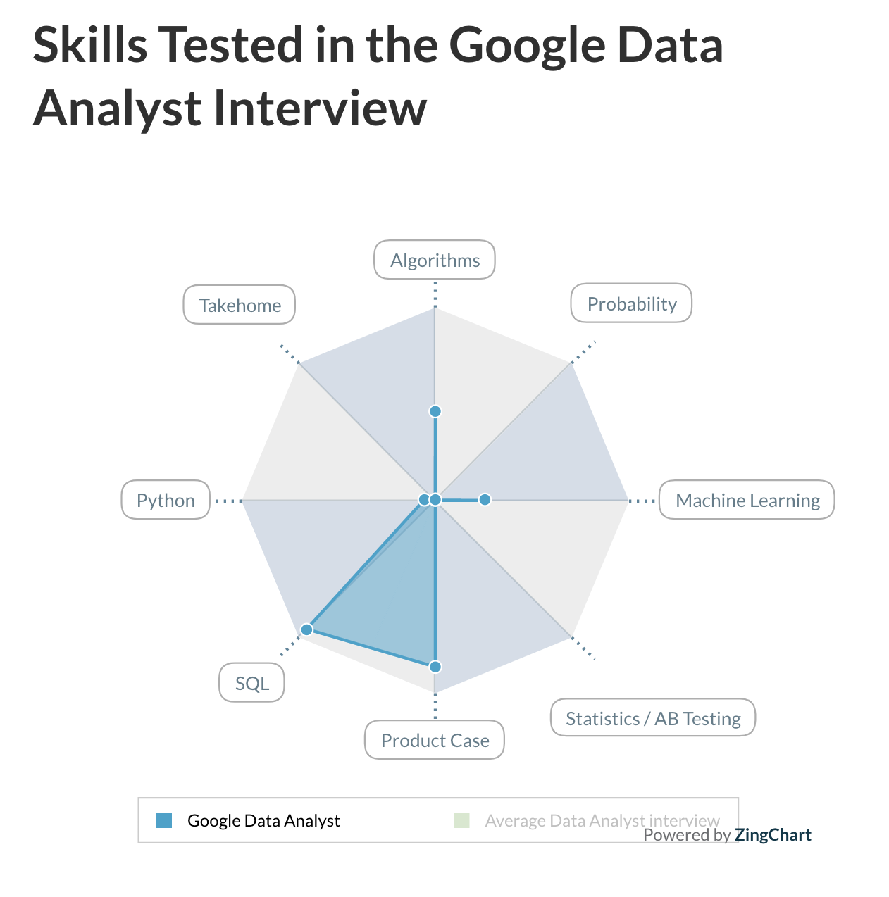Example of skills tested in the Google data analyst interview