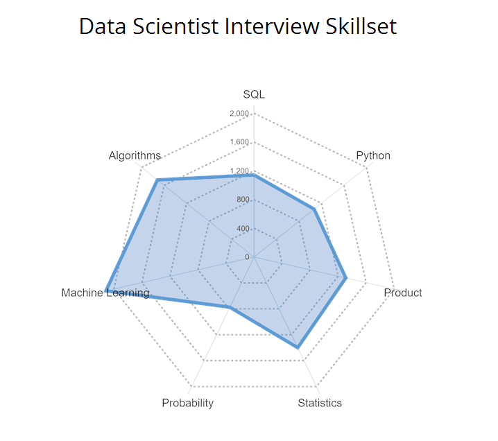 Data Science Interview Skillset