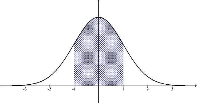 Normal Statistical Distribution