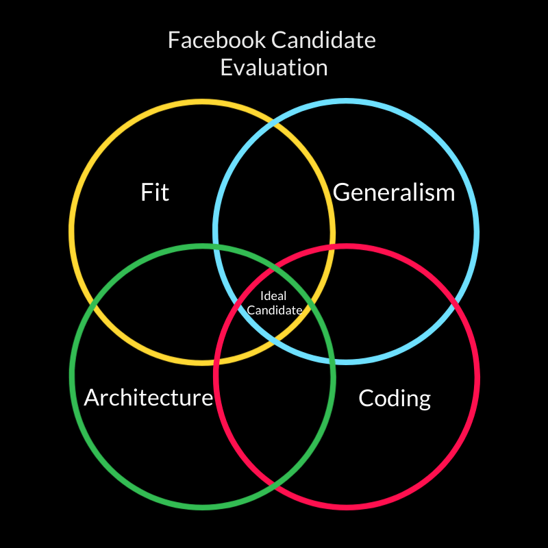 Facebook's ideal candidate has a perfect ratio of fit, generalism, architecture, and coding.