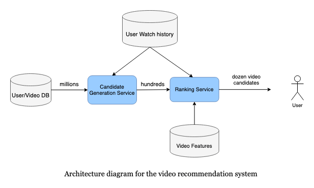 Architecture diagram for the video recommendation system