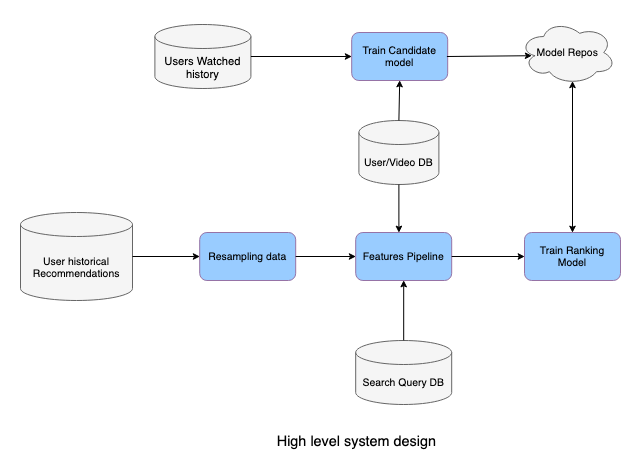High Level System Design diagram for a video recommendation engine