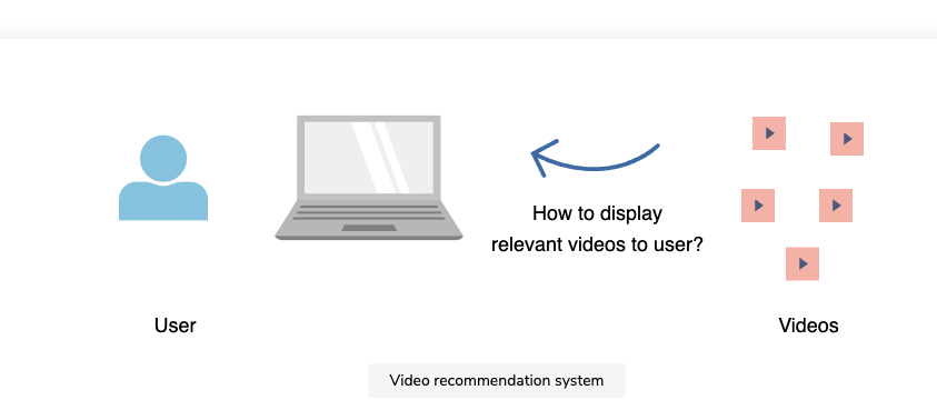 Diagram for a video recommendation system