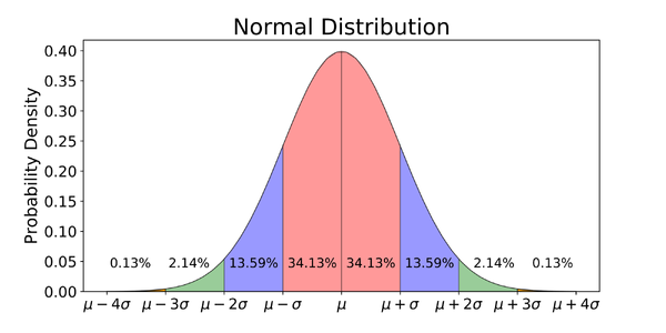 Where do you fall on the distribution?
